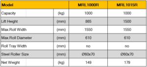 spec รถยกม้วนโรล Roll lifter MRL series R