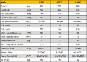 Spec รถยกสูงแบบมือหมุน Winch stacker WS series