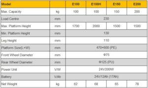 รายละเอียดรถยกไฟฟ้า Mini Semi-Electric Stacker