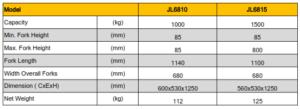 รายละเอียด รถยกพาเลทยกสูง Pallet High Lifter JL series