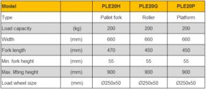 รายละเอียดของรถยกของอเนกประสงค์ PLE20H , PLE20G และ PLE20P